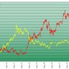 コモディティサイクル始まる(前回のピークは2011~12年)