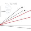時間軸の二次元化と重力