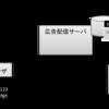 モバイル広告のコンバージョン計測の仕組み