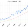 過去に手放した米国株の現状を見て後悔するバツイチ男