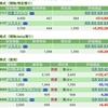 10月7日時点の保有株一覧