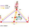 複合神社三角陣封印結界 1