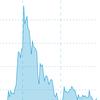 【ビットコインFX初挑戦】3,000円から資産124万円になったのでリップルを買い増し!