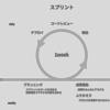 Misoca開発プロセス2016年版