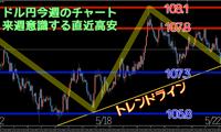 トレード結果5月第4週 ドル円高値108円台まで急上昇。下値も固く上昇の気配?