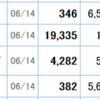 ヤフー株板の中は394円アルタバ(o゚Д゚)=◯)`3゜)∵ · 個人投資家380円こんな感じなの?研究中