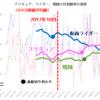 ニチアサ改編から6か月、視聴率はどう動いたのか(ライダーの世帯視聴率が急落している件)