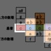 <不定調性論用語/概念紹介18>反応領域による発生音コントロールと意味