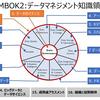 2021/02/19 データマネジメント改善の難しさ