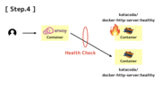 Envoy の Health Checking と Outlier Detection の違いを学べる「Detecting Down Services with Health Checks」を試した