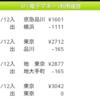 京急品川からJR横浜の運賃が1,111円だったけど、あとから清算できました。