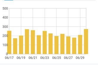 【6629PV】ブログ開設から10ヶ月目のアクセス数について。