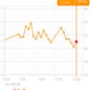糖質制限ダイエット日記 1/29 61.0kg 前日比+0.8kg 正月比▲1.1kg
