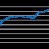 経済指標20.石油在庫~世の中のほとんどのものが石油でできている~