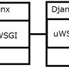 サーバに触れてみる(3)【NginxとDjangoとMariaDBを接続する】