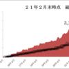 【21年2月末】資産報告
