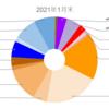 【資産記録】2021年1月末