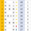東京大学 累計合格者数1950~2019