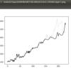 <株進捗>8/10やったこと・・・データ標準化の改修