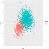 パラメータ推定(多変量混合正規分布)