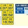 熊本県内で新たに36人が新型コロナに感染 延べ4360人に