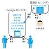 夫婦での子供に関する情報共有方法(カレンダー編)