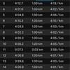ふたご座流星群を確認!今日の練習。14.8キロ走。