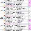 先週の結果報告&【2018年 阪急杯】血統分析から本命候補をPickup!