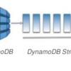 【ServerlessFramework】DynamoDB Streamsでデータの更新をトリガーにLambdaを動かす方法。
