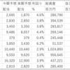 日本リート(3296)は巡航利回り4.1%