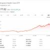【VOO】S&P500連動ETFのトータルリターンと配当利回りは?|配当落ち日を確認して購入せよ!