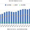 東京5074人 新型コロナ 感染確認 5週間前の感染者数は1410人