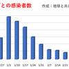 東京都  新型コロナ   342人感染確認   1ヶ月前の感染者数は327人