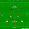 【J1 第14節】FC東京 0 - 0 札幌 我々の現在地が確認できた雨中のスコアレスドロー