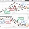 米国ダウとFXドル円の今後の展開 ~チャートによる事実確認と予想~