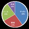 【確率統計】ベイズの定理は何が便利なのか?