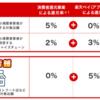 楽天カード株式会社よりポイント還元のお知らせ☆楽天ペイの5%還元の罠に注意。