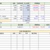 月間パフォーマンス 8月 【前月比▲166,772円】