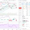 アメリカ市場の下落は一旦STOP、本日の相場短観