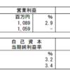 さくら総合リート投資法人(3473)の2017年8月期決算発表