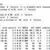 いきなり因子分析(その2):MAPやBICや平行分析による因子数の決定