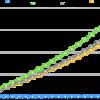 【投資】投資信託税金の繰延効果は意外に小さい〜ETFの運用差を比較してみた
