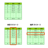 pandas.DataFrame の列の抽出(射影)および行の抽出(選択)方法まとめ