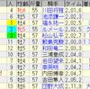 第65回大阪杯(GI)