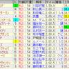 第38回 ローズステークス(GII)/ 第74回 セントライト記念(GII)