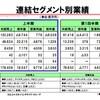 朝日新聞とTBSの収益構造