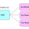 Drogger VRSC 複数クライアント対応