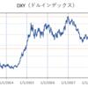 米ドルはそろそろ売り時か。DXYは2017年1月をピークとした半値戻しをこなして再度下落基調に回帰へ。