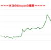 ■途中経過_1■BitCoinアービトラージ取引シュミレーション結果(2017年9月28日)