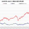 インデックス投資は米国株より全世界を選ぶべき【予想してはいけない】